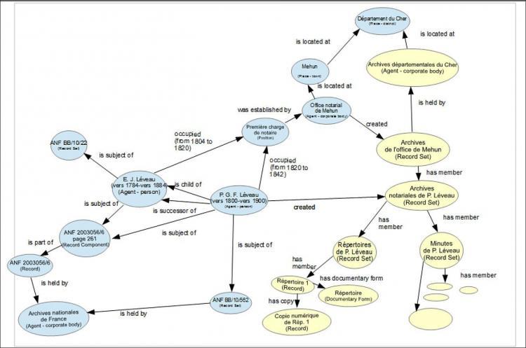 Diagram EGAD RIC CM